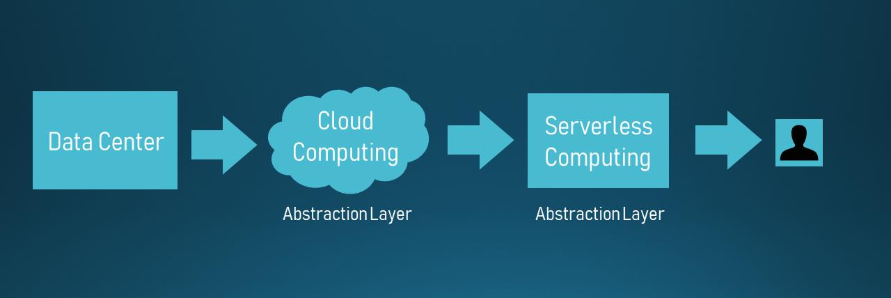 server-less cloud computing