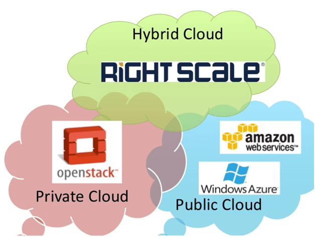 WHICH IS AWS, OR AZURE?